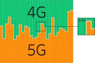 Ericsson Frekans Paylaşımı Çözümü Ticari Olarak Kullanıma Sunuldu.