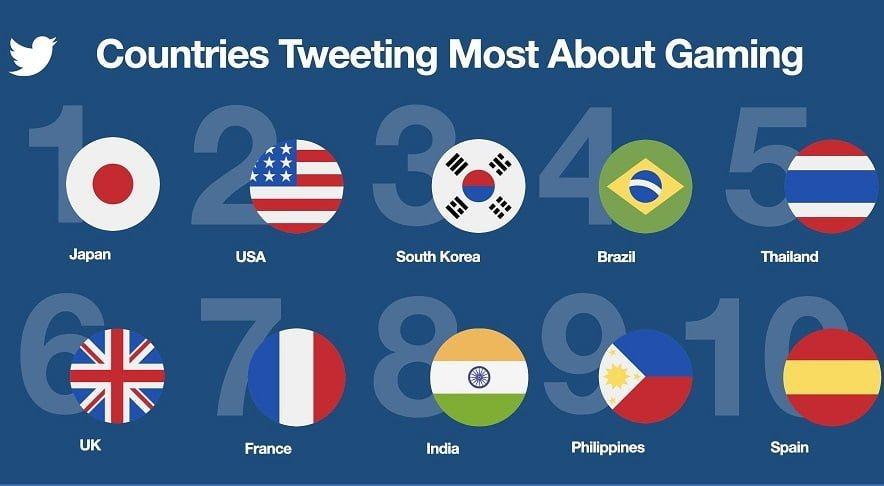 Twitter'da 2020'de Oyunla İlgili 2 Milyardan Fazla Tweet Atıldı
